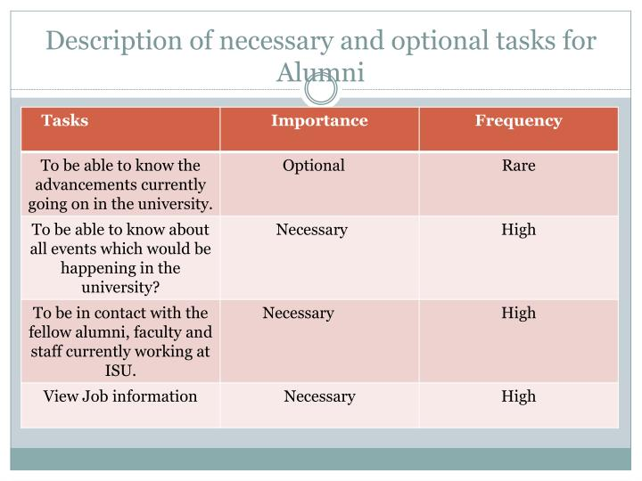 Description of necessary and optional tasks for