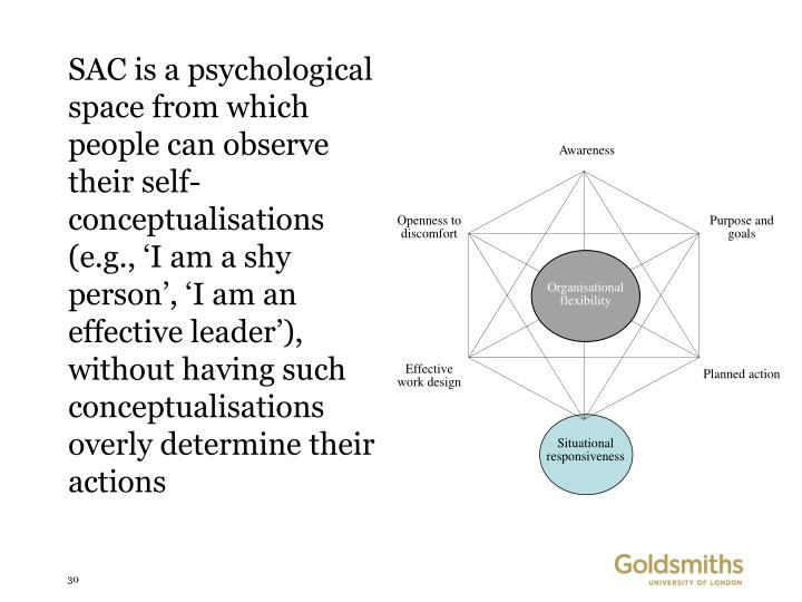 SAC is a psychological space from which people can observe their self-conceptualisations (e.g., 'I am a shy person', 'I am an effective leader'), without having such conceptualisations overly determine their