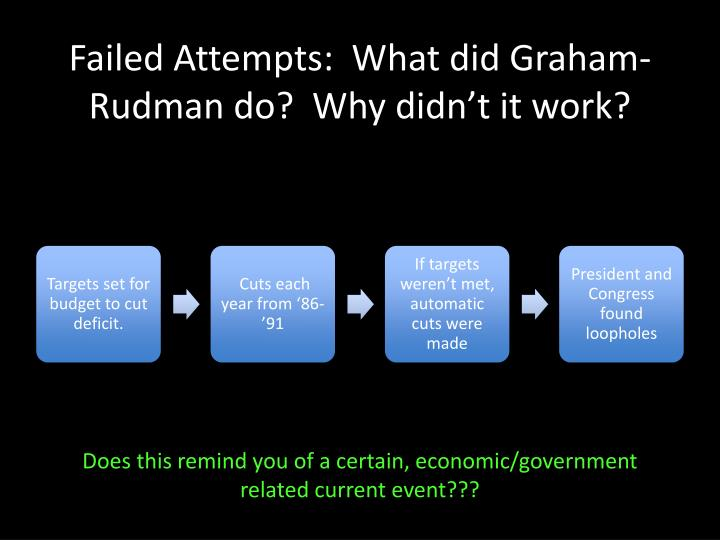 Failed Attempts:  What did Graham-Rudman do?  Why didn't it work?