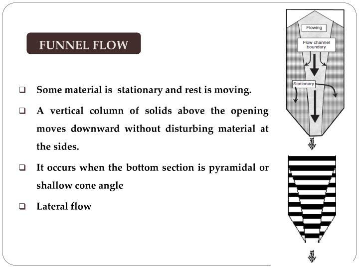 FUNNEL FLOW