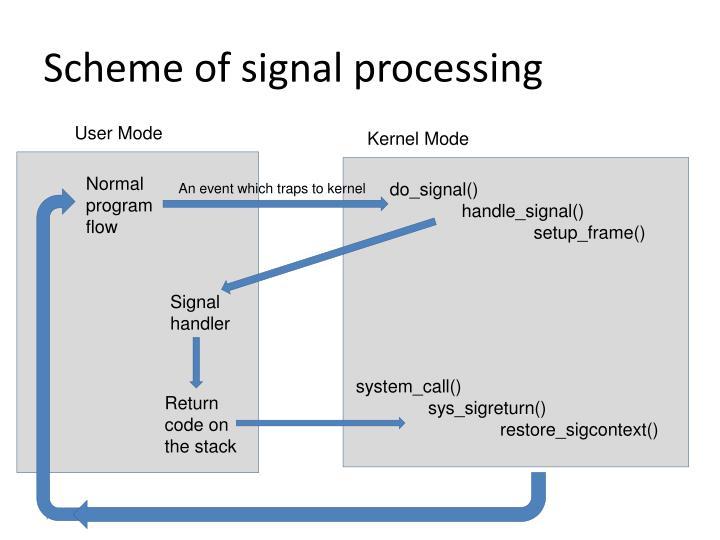 Scheme of signal processing