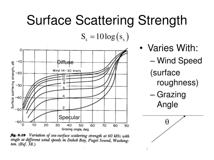 Surface Scattering Strength