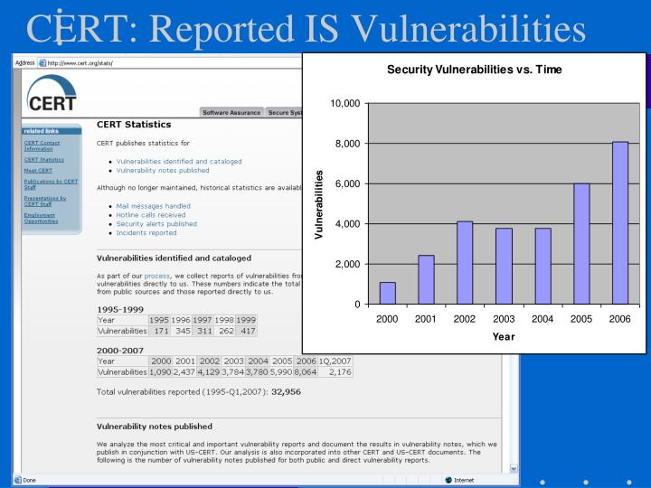 CERT: Reported IS Vulnerabilities
