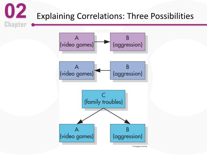 Explaining Correlations: Three Possibilities