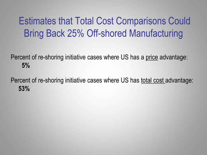Estimates that Total Cost Comparisons Could Bring Back 25% Off-shored Manufacturing