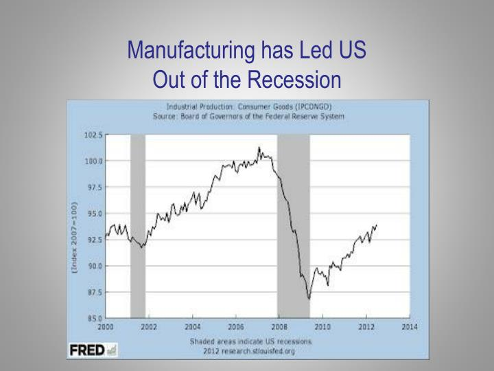 Manufacturing has Led US