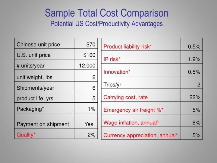 Sample Total Cost Comparison