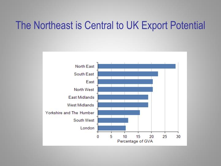 The Northeast is Central to UK Export Potential