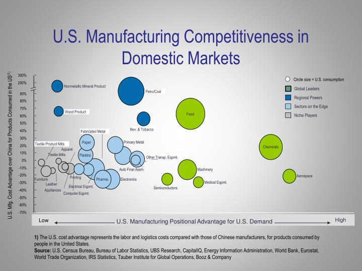 U.S. Manufacturing Competitiveness in Domestic Markets