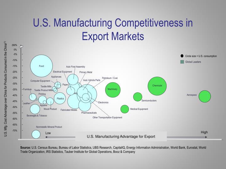 U.S. Manufacturing Competitiveness in