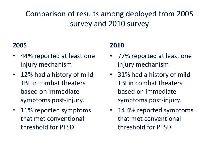 Comparison of results among deployed from 2005 survey and 2010 survey