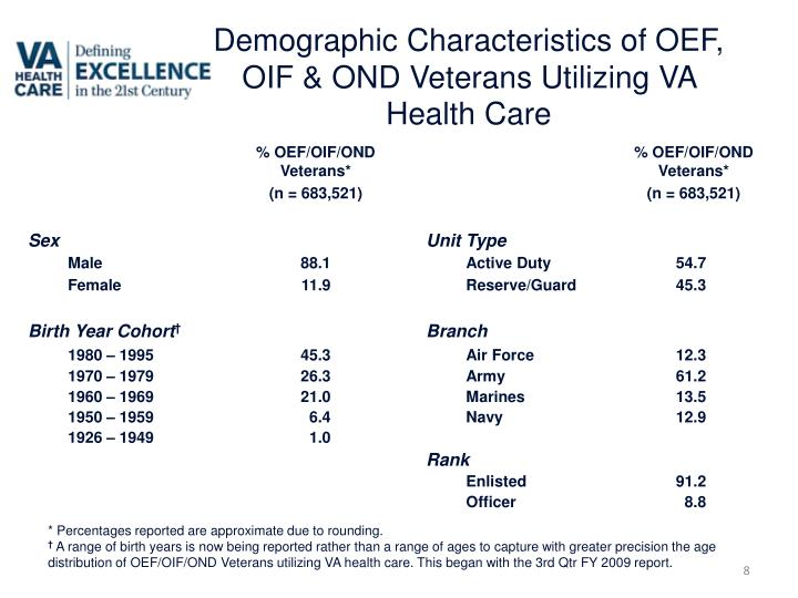 Demographic Characteristics of OEF, OIF & OND Veterans Utilizing VA Health Care