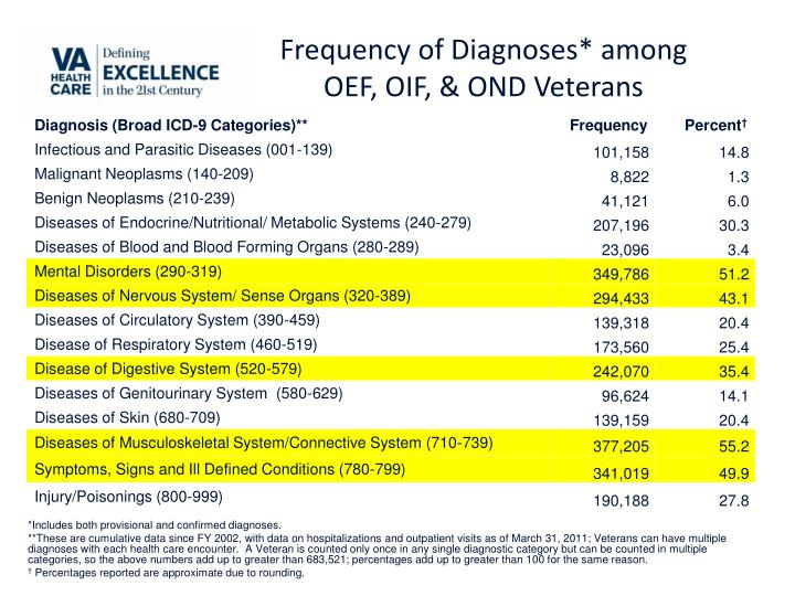 Frequency of Diagnoses* among