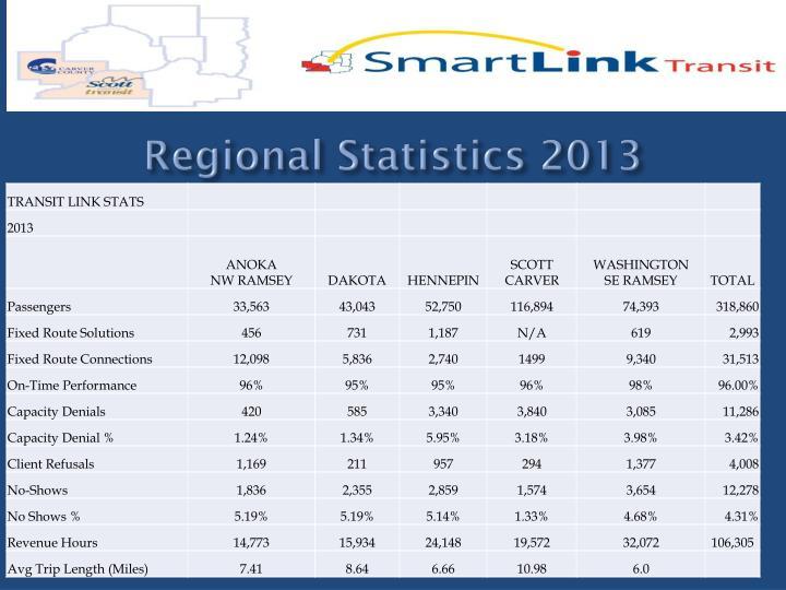 Regional Statistics 2013