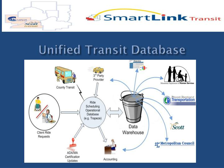 Unified Transit Database