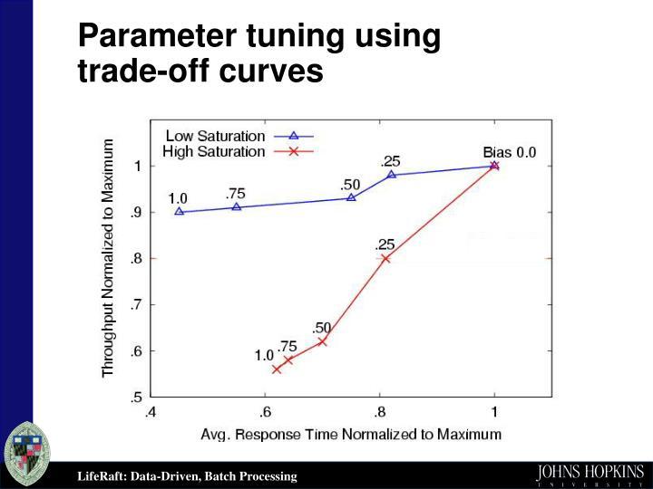 Parameter tuning using
