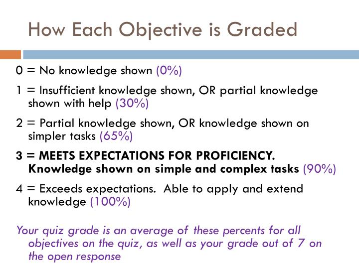 How Each Objective is Graded