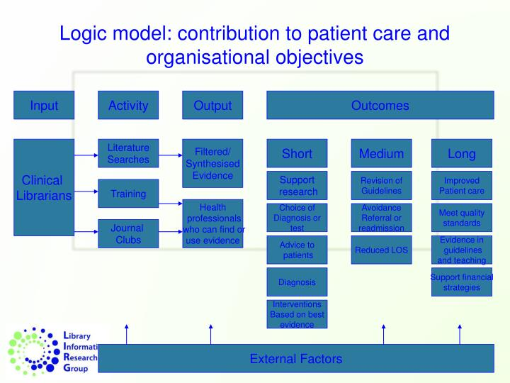 Logic model: contribution to patient care and organisational objectives