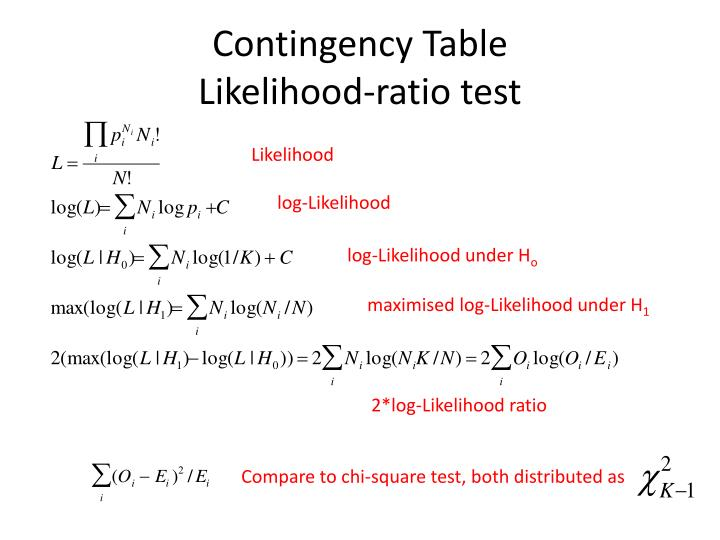 Contingency Table