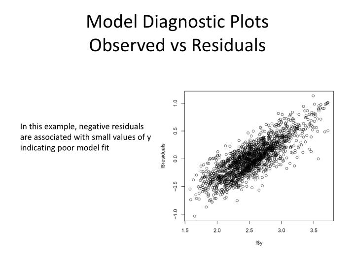 Model Diagnostic Plots