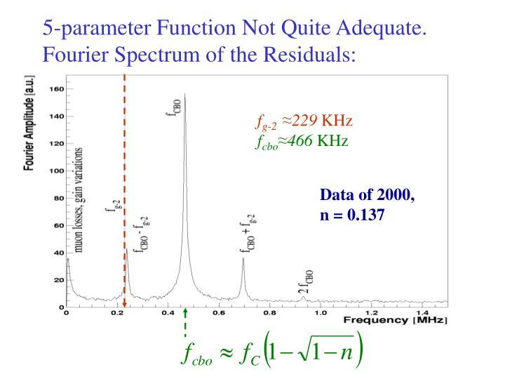 5-parameter Function Not Quite Adequate.  Fourier Spectrum of the Residuals: