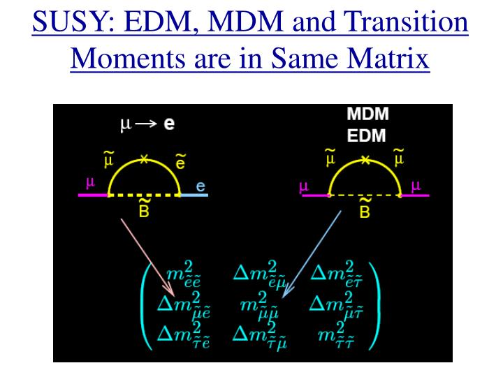 SUSY: EDM, MDM and Transition Moments are in Same Matrix