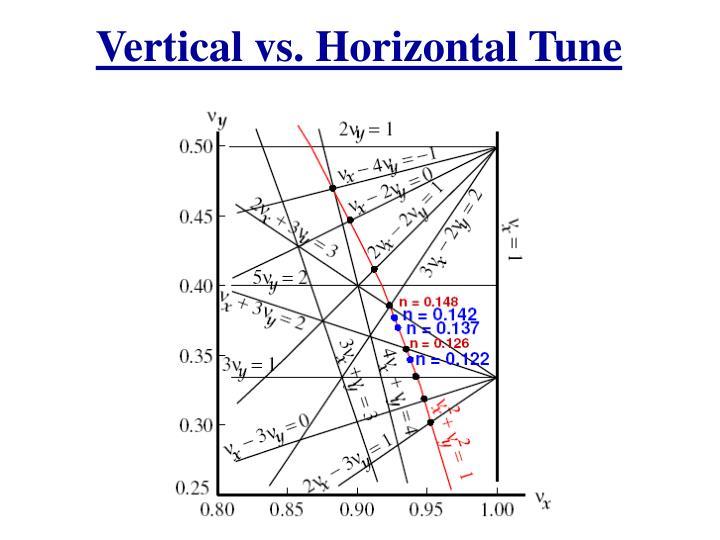 Vertical vs. Horizontal Tune