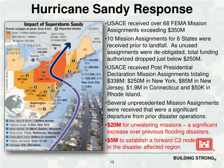 USACE received over 68 FEMA Mission Assignments exceeding $350M