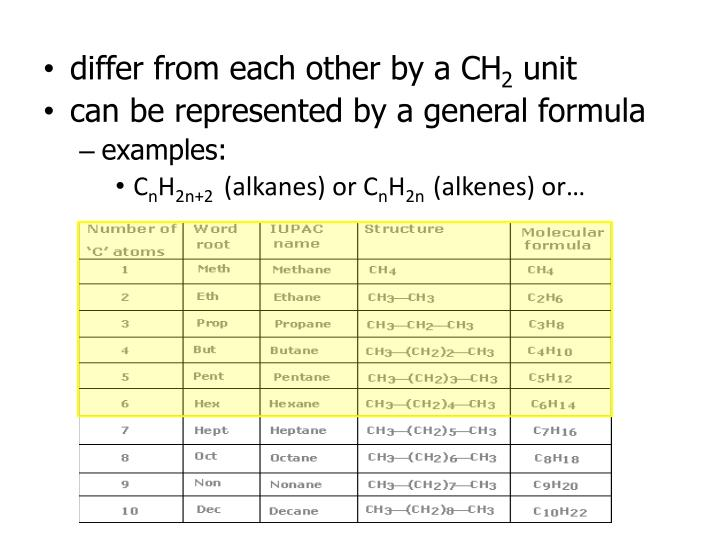 differ from each other by a CH