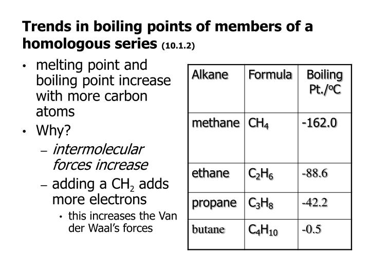 Trends in boiling points of members of a homologous series