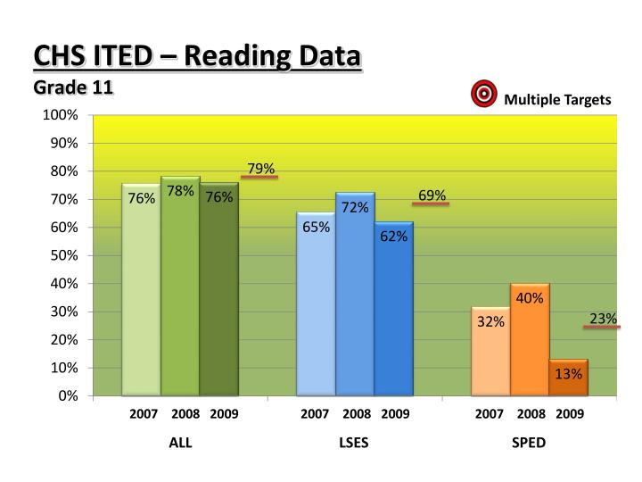 CHS ITED – Reading Data