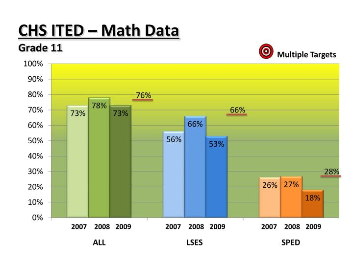 CHS ITED – Math Data