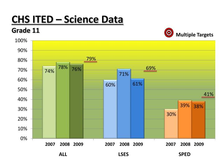 CHS ITED – Science Data