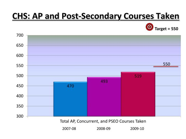 CHS: AP and Post-Secondary Courses Taken