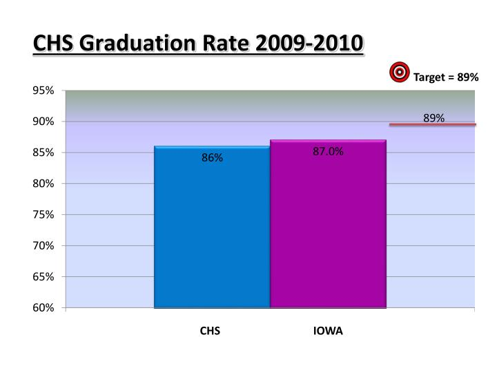 CHS Graduation Rate 2009-2010