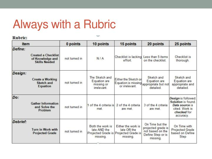 Always with a Rubric