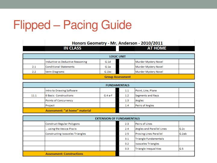 Flipped – Pacing Guide