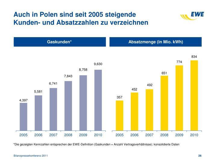 Auch in Polen sind seit 2005 steigende