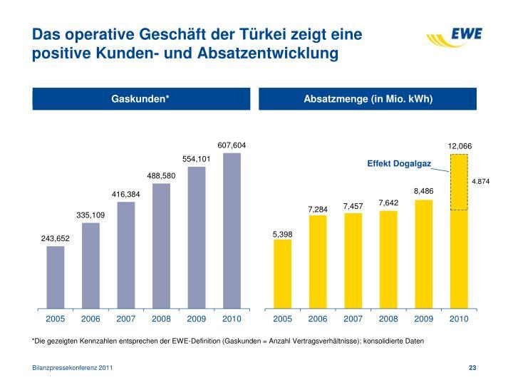 Das operative Geschäft der Türkei zeigt eine positive Kunden- und Absatzentwicklung