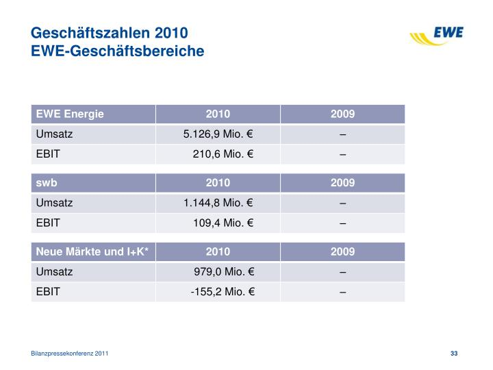 Geschäftszahlen 2010