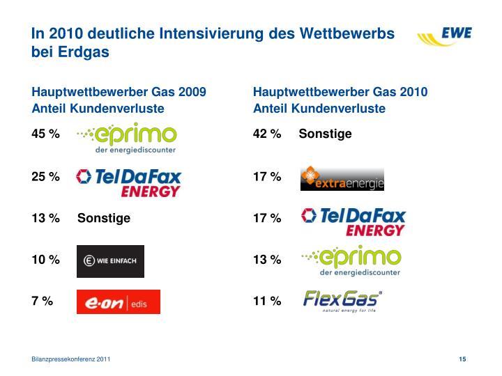 In 2010 deutliche Intensivierung des Wettbewerbs bei Erdgas
