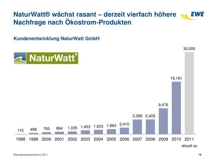NaturWatt® wächst rasant – derzeit vierfach höhere Nachfrage nach Ökostrom-Produkten