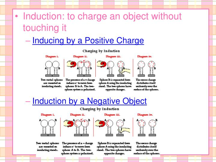 Induction: to charge an object without touching it