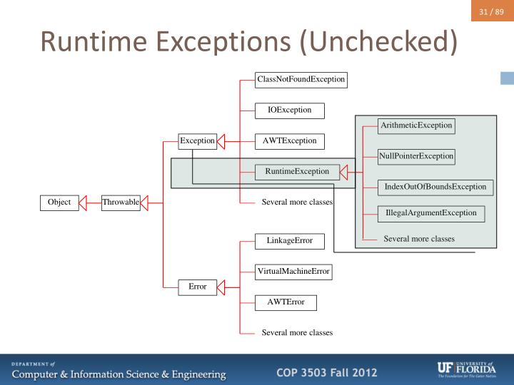 Runtime Exceptions (Unchecked)