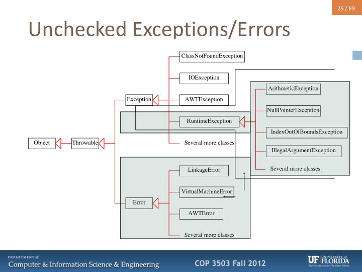 Unchecked Exceptions/Errors