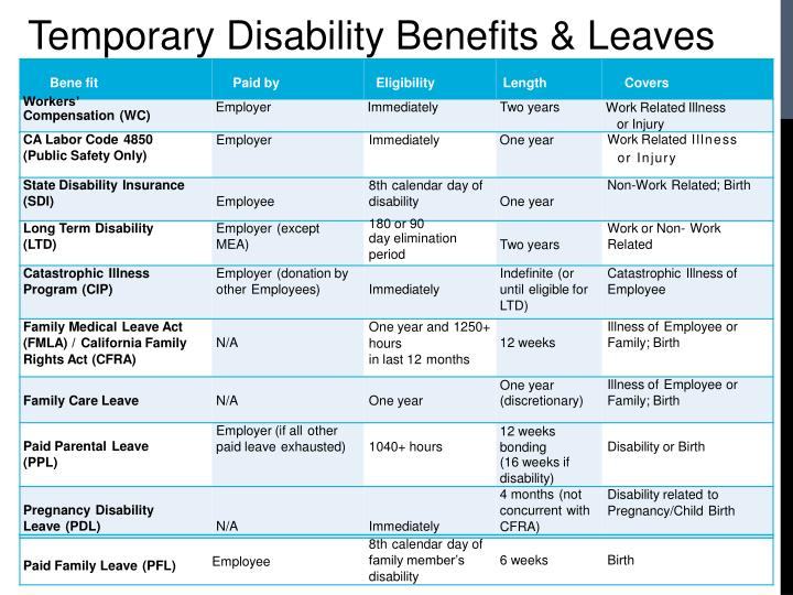 Temporary Disability Benefits & Leaves