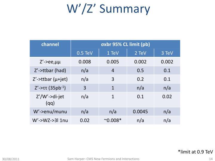 W'/Z' Summary