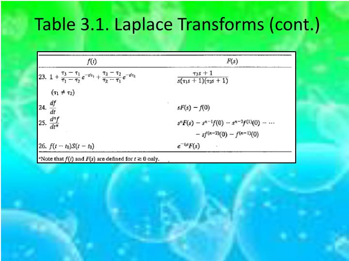 Table 3.1. Laplace Transforms (cont.)