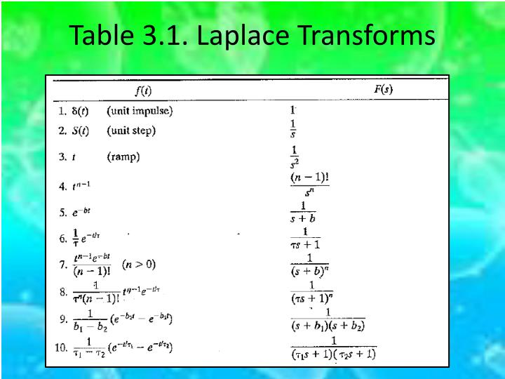 Table 3.1. Laplace Transforms