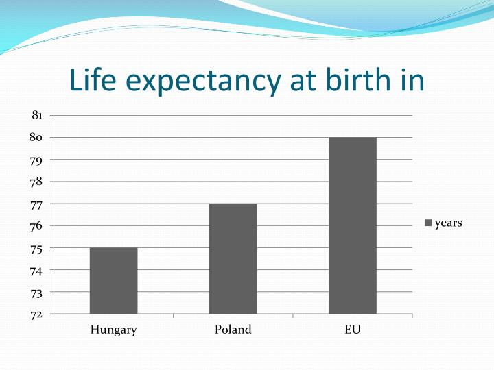 Life expectancy at birth in